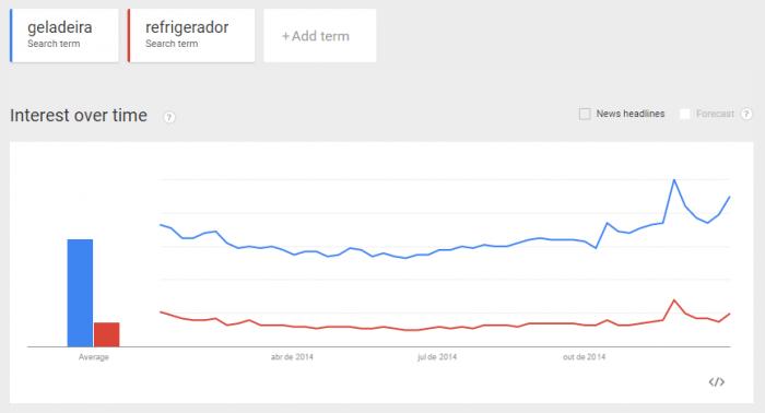 SEO-para-redatores-trends